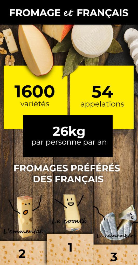 statistiques fromage et français
